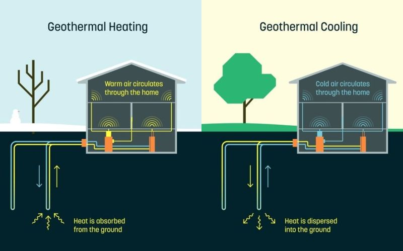 Dandelion geothermal cooling and heating