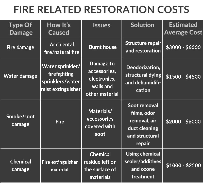 Estimated fire damage restoration costs