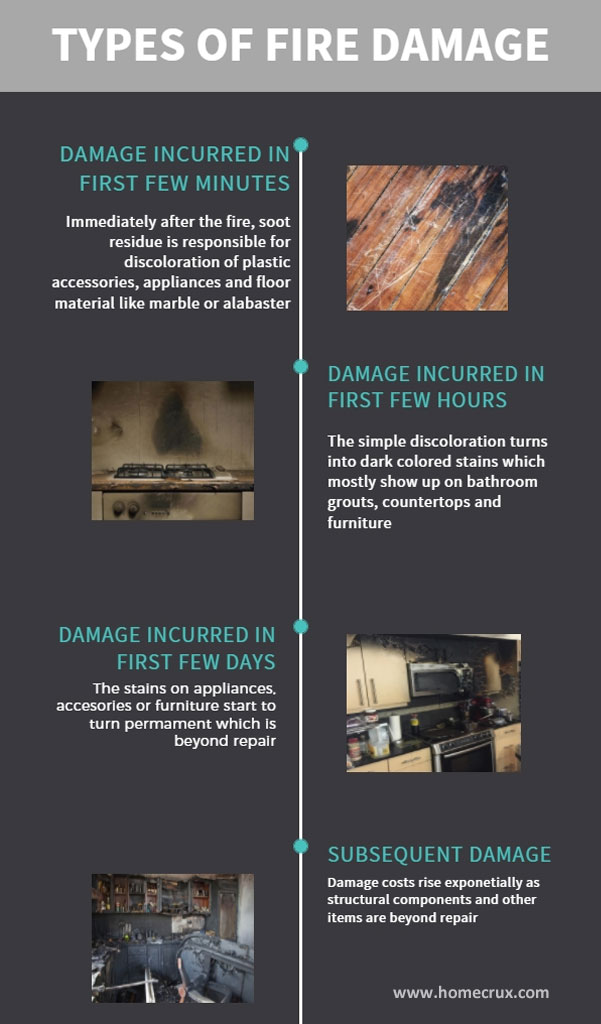 Types of house fire damages