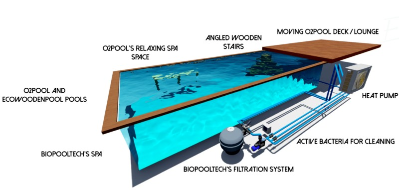 O2 Pool: Smartphone Controlled Swimming Pool by Bio Pool Tech