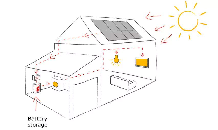 IKEA Home Solar