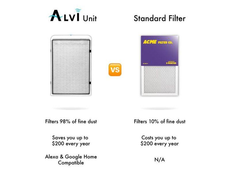 CleanAir's ALVI Smart Furnace Filter Notifies You to Change Cartridge